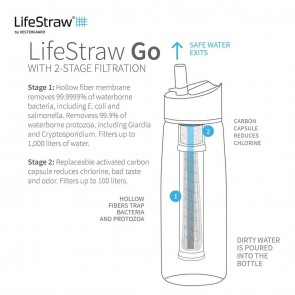Lifestraw Go 2Stage Water Filter with Bottle - Purple | LSGOV2CR53  [ HSN 84212120