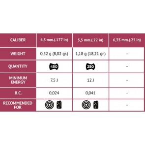 Gamo PCP Special 0.22-Cal 250 Pellets | Round Head-18.21 Grains [ HSN 93062900